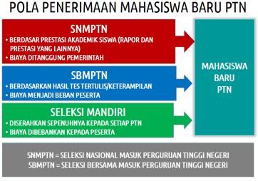 SBMPTN 2013